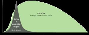 kohv-vs-matcha